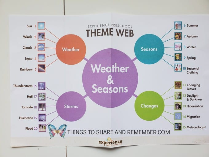 Theme Web for Weather & Seasons